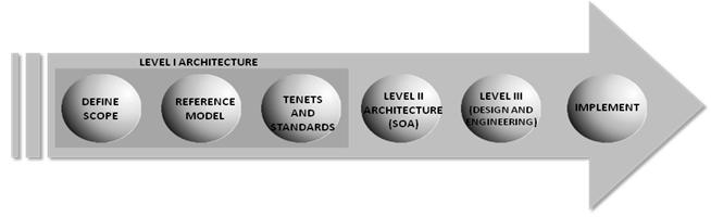 Simple Architecture Design Process Google Search Kevin Diagram