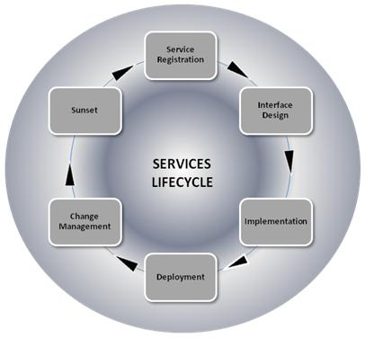 Services & Solutions,Resources,About Us,Team